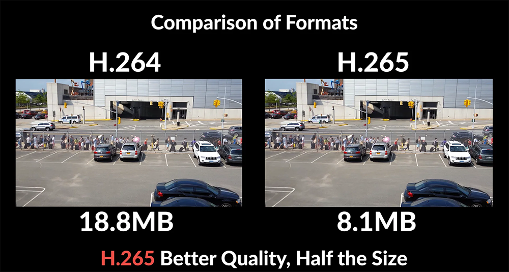 poster image for Unraveling Video Compression: The Benefits and Drawbacks of H.265 video